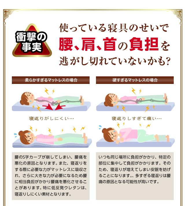 現在使ってる寝具が原因で腰、首、肩に負担がかかってるかも