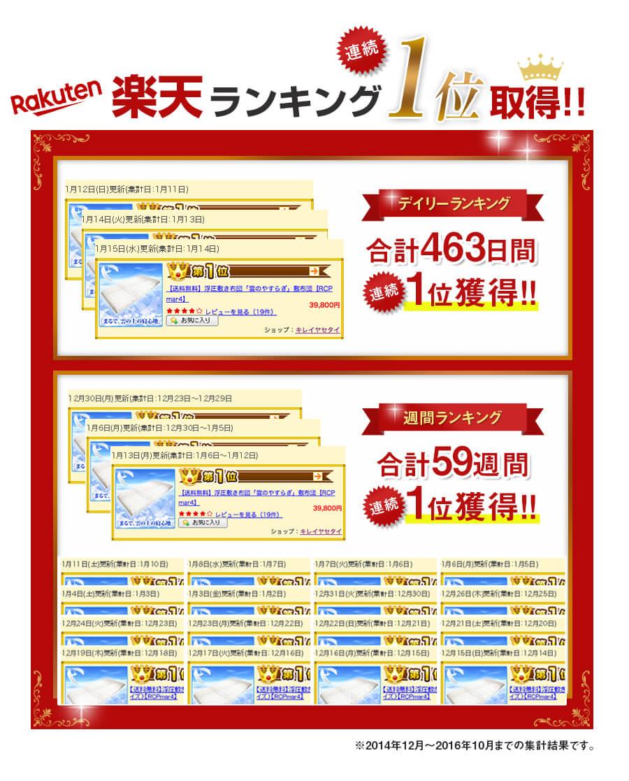 楽天ランキング連続1位取得!! デイリーランキング合計463日間連続1位獲得!! 週間ランキング合計59日間連続1位獲得!!